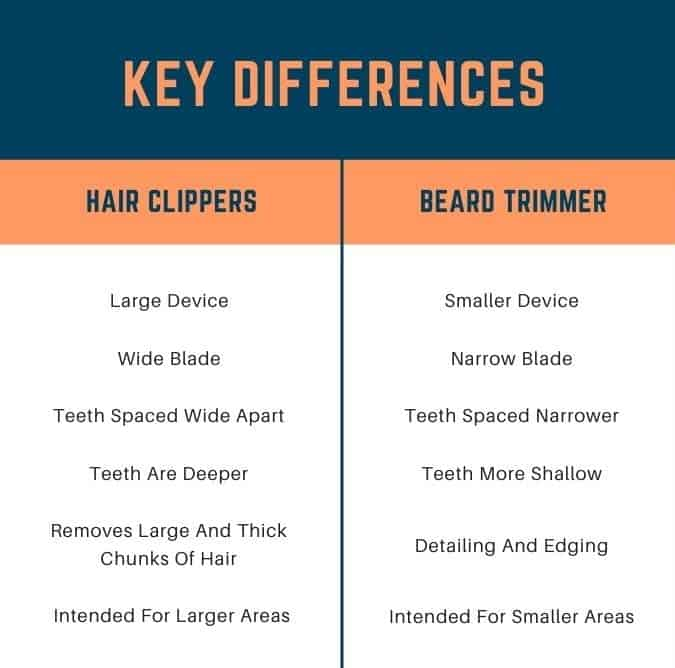 illustration of the difference between hair clippers and beard trimmers